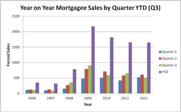Fig 2: Mortgagee sales since global financial crisis