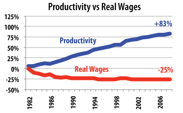 Fig 1: Real wages vs productivity