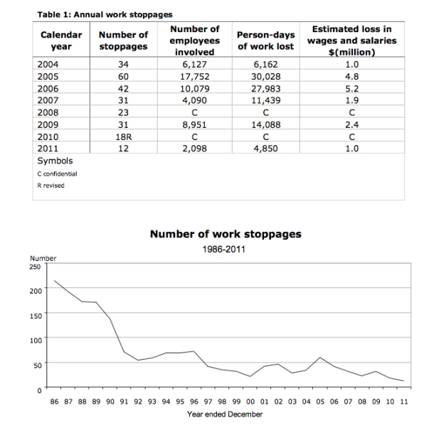 Fig 1. Number of work stoppages 1986-2011.
