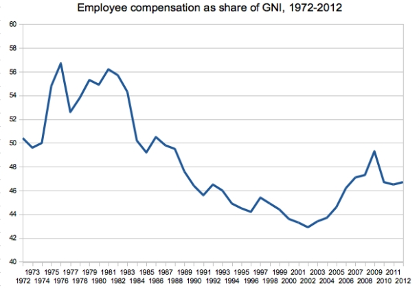 2a. Workers share of GNI