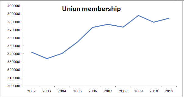 Fig 3. Union membership