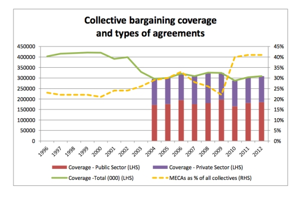 Fig 4. Collective bargaining coverage