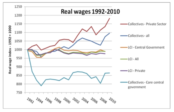 Fig 5. Real wages 1992-2010