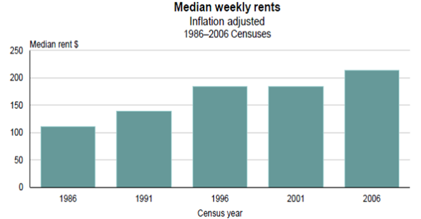 Rent has doubled over the last 20 years. Source: Statistics New Zealand