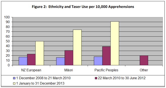 ethnicity and taser use
